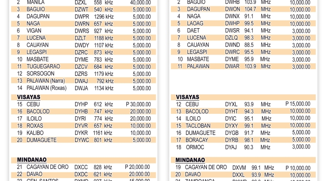 Advertising Rates on IFM 93.9 Manila DWKC, RMN and IFM Philippines