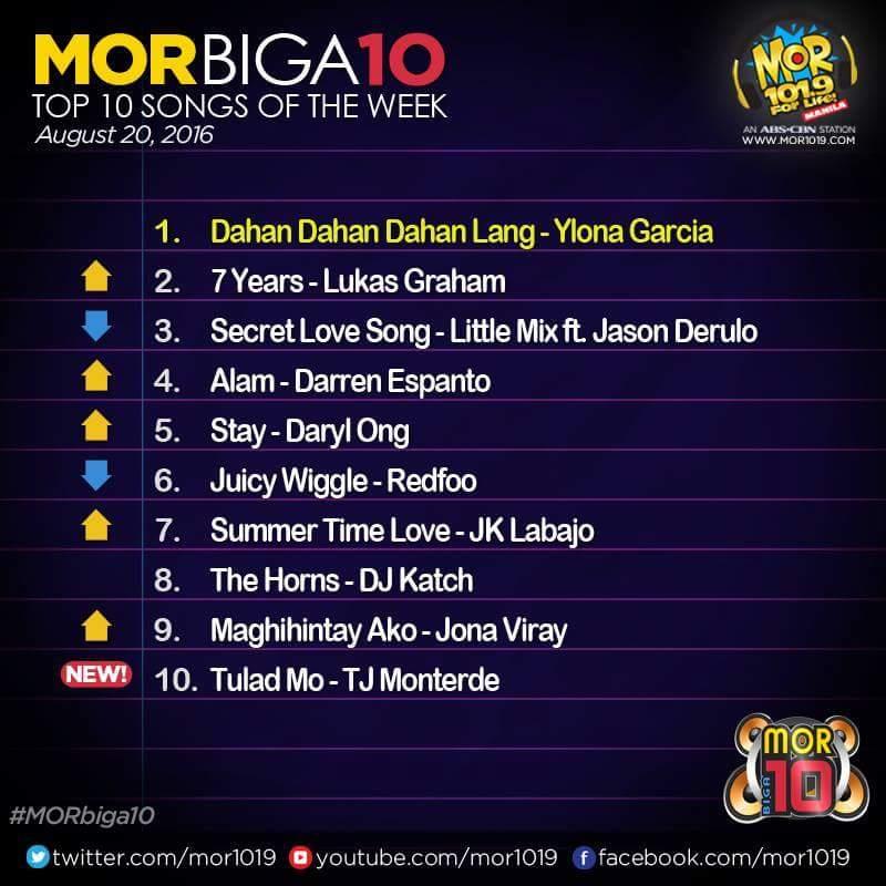 MOR BIGA10 August 20, 2016 Top 10 Results on MOR 101 9