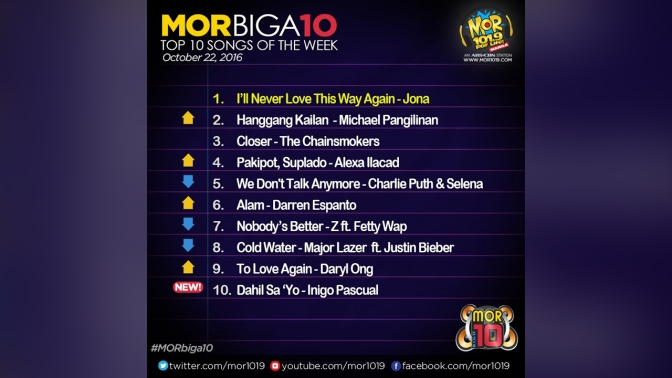Jona Still Tops MOR BIGA10 Countdown for Oct 22 2016