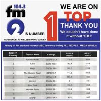 FM2 Philippines is the Number 1 FM Radio Station in Mega Manila Based on AC Nielsen